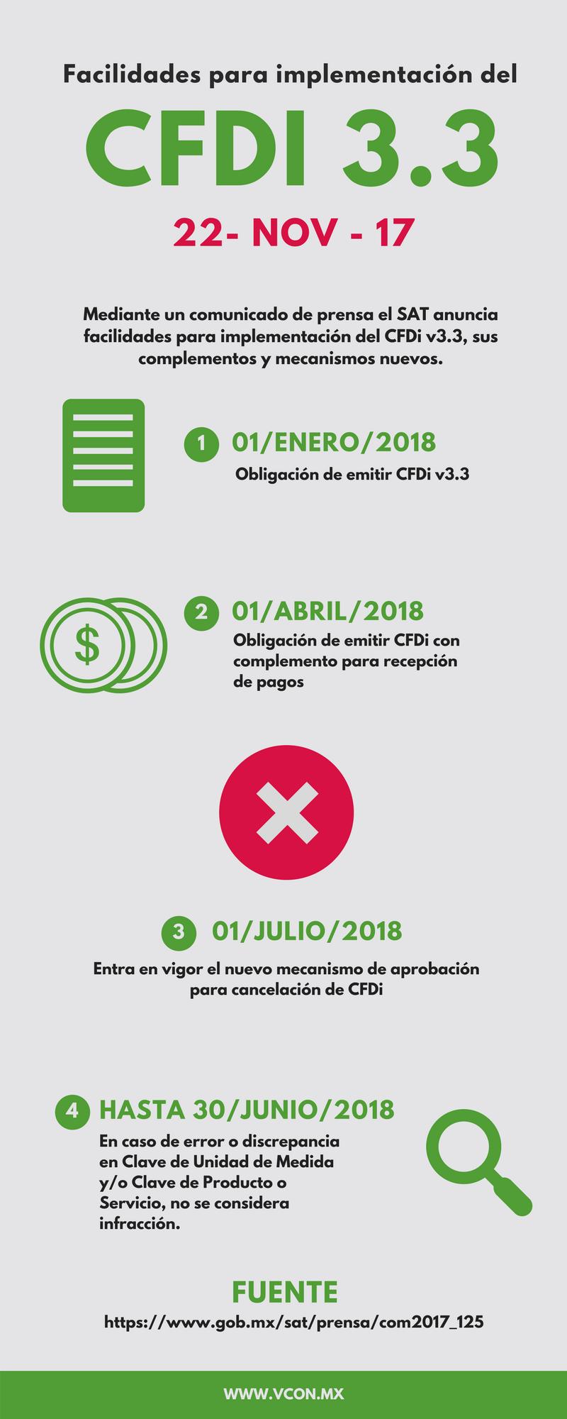 Infografía: Facilidades CFDi 3.3